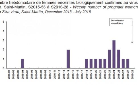 27-07-16-Zika_femmes-enceintes