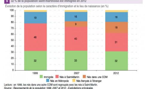 29-12-16-evolution-de-la-population
