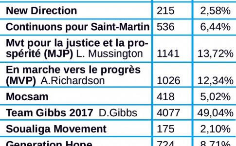 20-003-17-Tableau-résultats