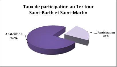 12-06-17-taux-participation-global