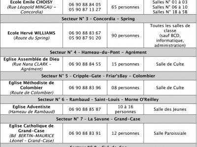 05-09-17-consignes-cyclone-3